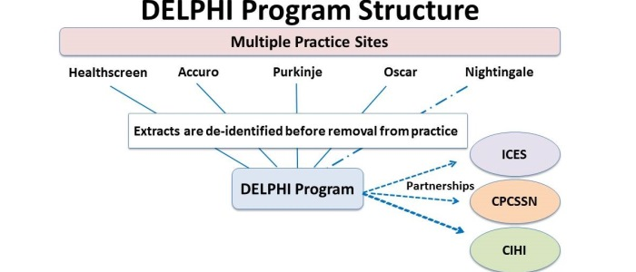 research methodology delphi technique essay The delphi method (/ participatory action research in health leadership, this article provides a detailed description of the use of modified delphi for.